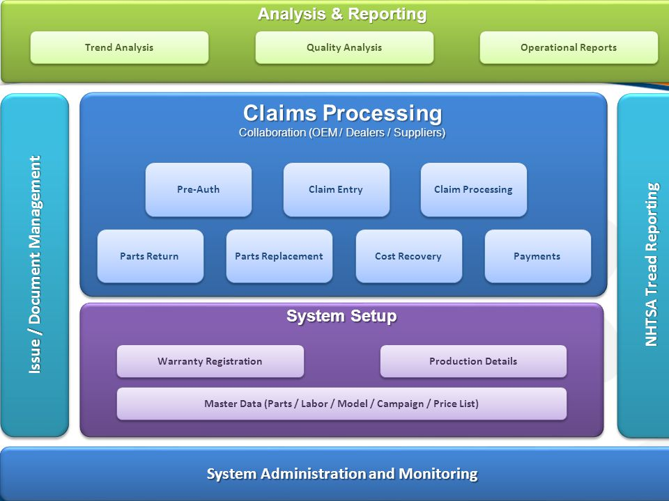 © 2006 Optimum Info Solutions. All Rights Reserved. 3 Issue / Document Management Claims Processing Collaboration (OEM / Dealers / Suppliers) Claim En