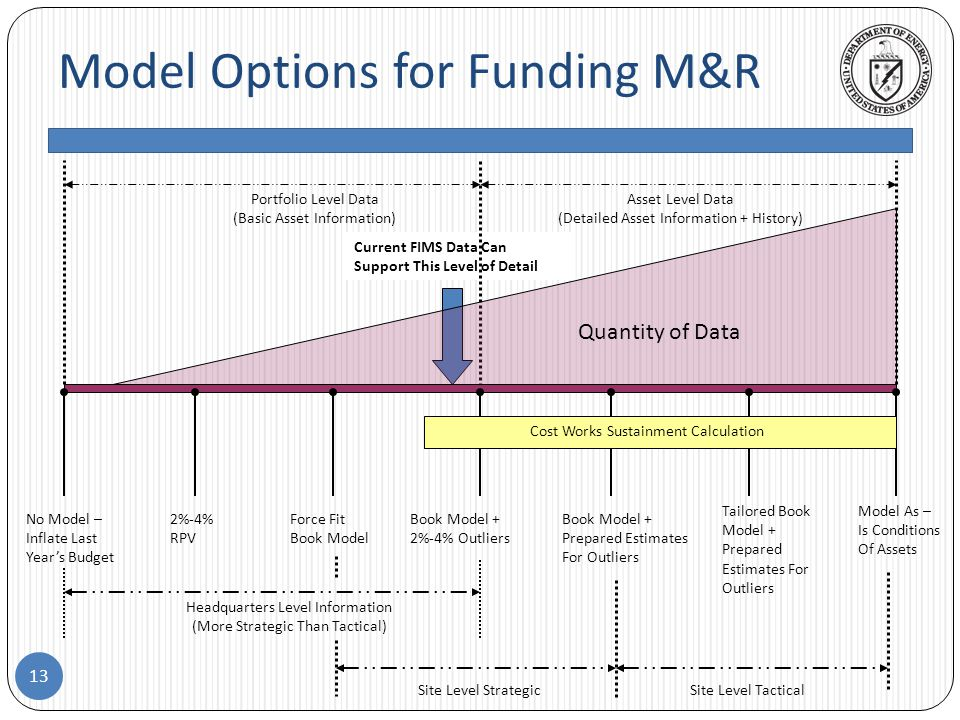 Model Options for Funding M&R 13 Current FIMS Data Can Support This Level of Detail Portfolio Level Data (Basic Asset Information) Asset Level Data (Detailed Asset Information + History) Quantity of Data No Model – Inflate Last Year's Budget 2%-4% RPV Force Fit Book Model Book Model + 2%-4% Outliers Book Model + Prepared Estimates For Outliers Tailored Book Model + Prepared Estimates For Outliers Model As – Is Conditions Of Assets Headquarters Level Information (More Strategic Than Tactical) Site Level StrategicSite Level Tactical Cost Works Sustainment Calculation