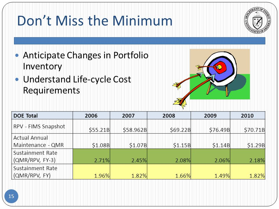 Don't Miss the Minimum 15 Anticipate Changes in Portfolio Inventory Understand Life-cycle Cost Requirements DOE Total20062007200820092010 RPV - FIMS Snapshot $55.21B$58.962B$69.22B$76.49B$70.71B Actual Annual Maintenance - QMR $1.08B$1.07B$1.15B$1.14B$1.29B Sustainment Rate (QMR/RPV, FY-3) 2.71%2.45%2.08%2.06%2.18% Sustainment Rate (QMR/RPV, FY) 1.96%1.82%1.66%1.49%1.82%