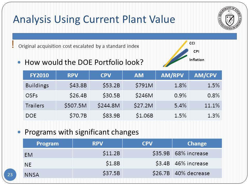 Analysis Using Current Plant Value 23 How would the DOE Portfolio look.