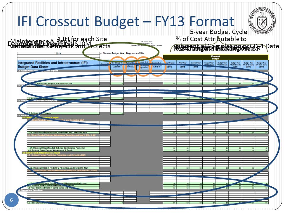 Planning and Evaluation of an IFI Crosscut Budget Depends on FIMS Data 7 Bounds the Portfolio of Assets Considered Replacement Plant Value Deferred Maintenance Annual Actual Maintenance Usage Code, Operating Status Conventional Facility Indicator, Planned Disposition Date