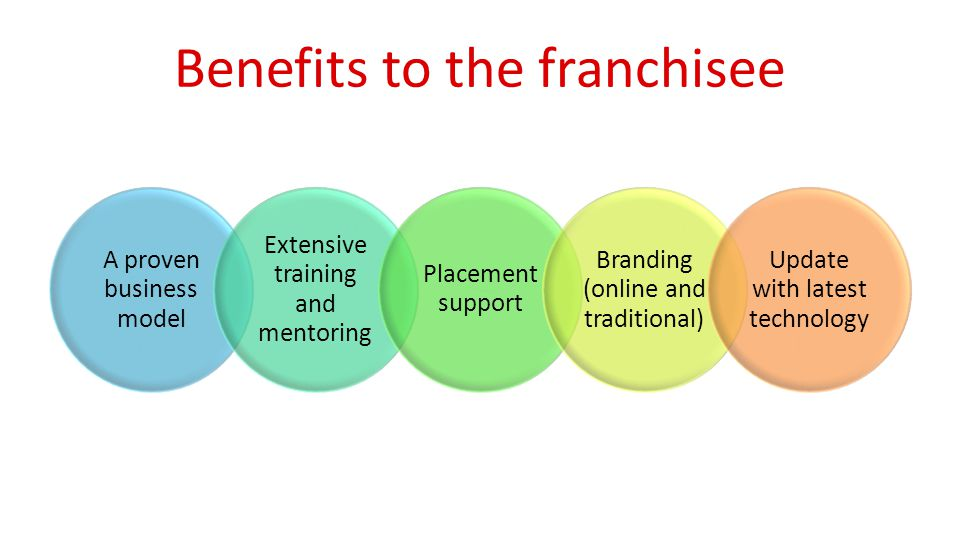 Benefits to the franchisee A proven business model Extensive training and mentoring Placement support Branding (online and traditional) Update with latest technology
