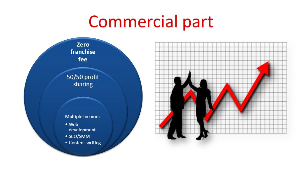 Commercial part Zero franchise fee 50/50 profit sharing Multiple income: Web development SEO/SMM Content writing