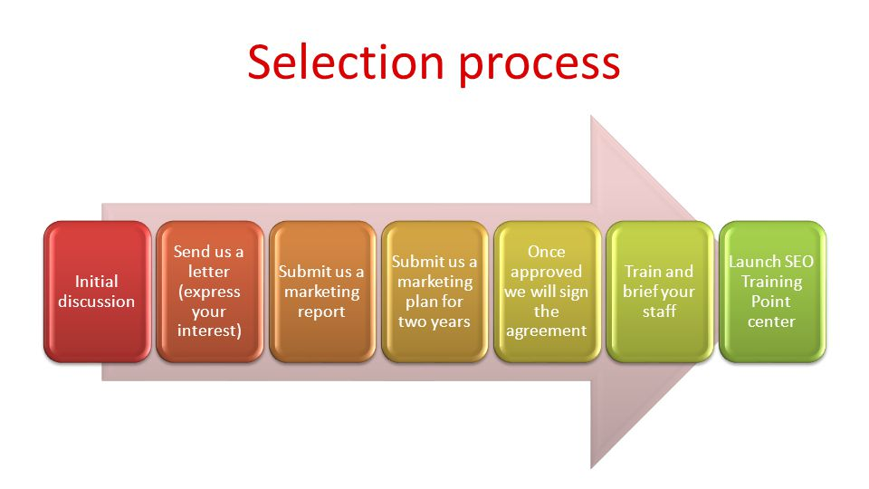 Selection process Initial discussion Send us a letter (express your interest) Submit us a marketing report Submit us a marketing plan for two years Once approved we will sign the agreement Train and brief your staff Launch SEO Training Point center