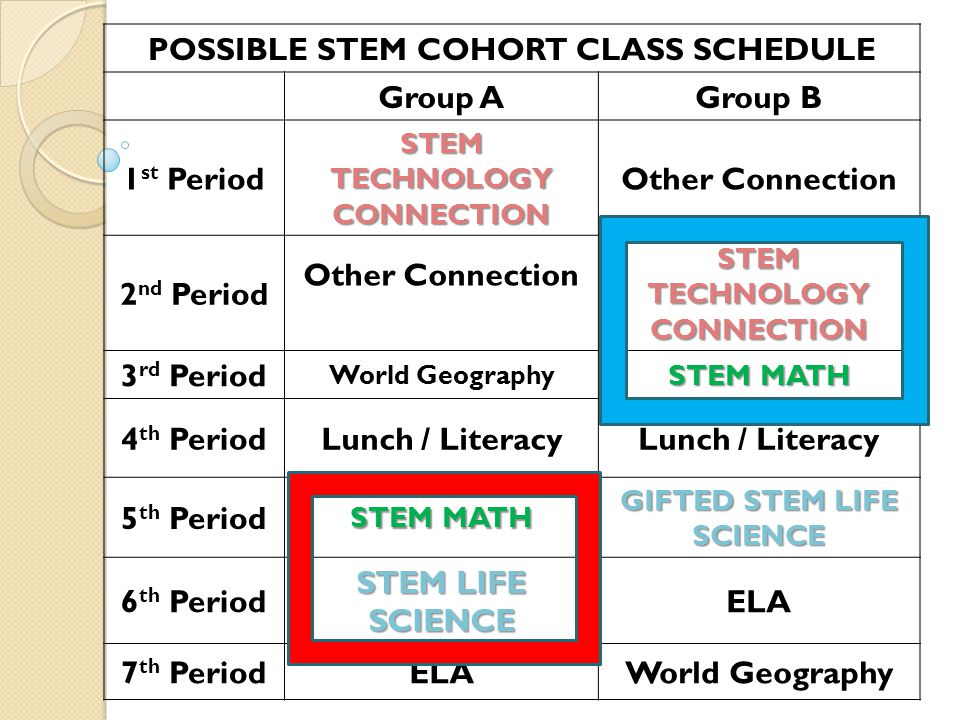 POSSIBLE STEM COHORT CLASS SCHEDULE Group AGroup B 1 st Period STEM TECHNOLOGY CONNECTION Other Connection 2 nd Period Other Connection STEM TECHNOLOGY CONNECTION 3 rd Period World Geography STEM MATH 4 th PeriodLunch / Literacy 5 th Period STEM MATH GIFTED STEM LIFE SCIENCE 6 th Period STEM LIFE SCIENCE ELA 7 th PeriodELAWorld Geography