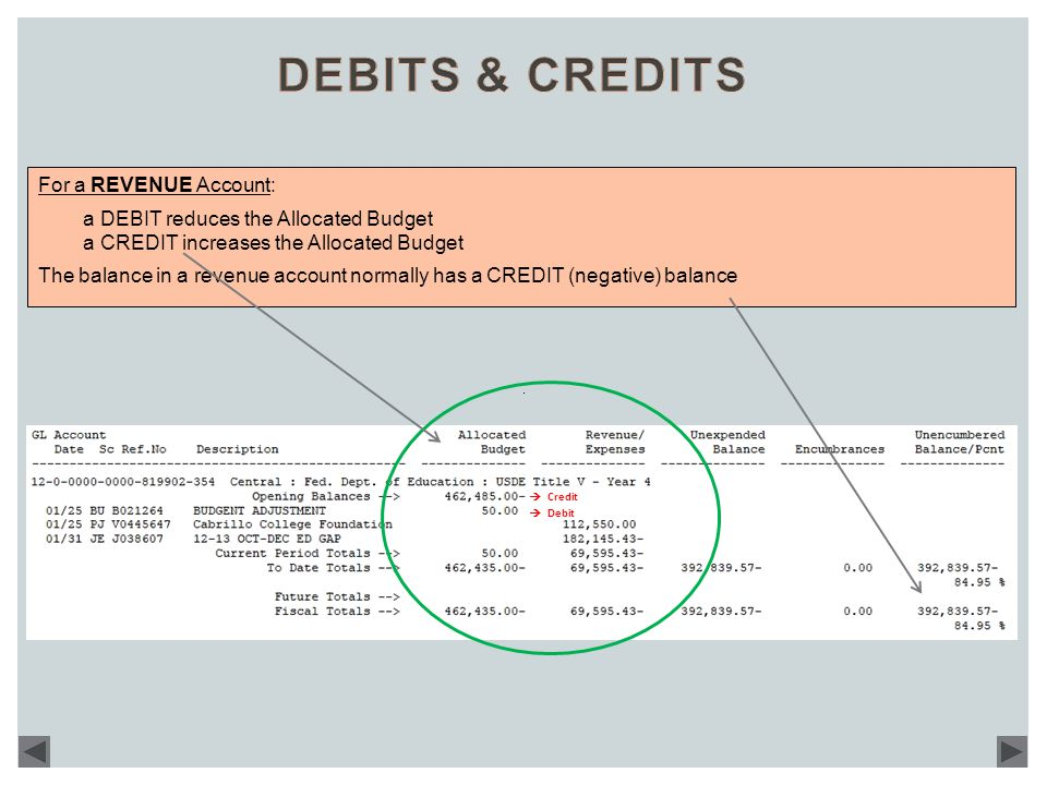 For a REVENUE Account: a DEBIT reduces the Allocated Budget a CREDIT increases the Allocated Budget The balance in a revenue account normally has a CREDIT (negative) balance  Credit  Debit