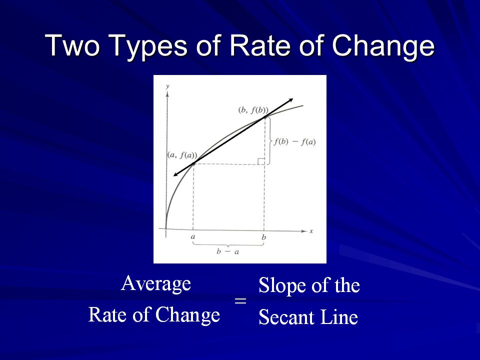 Two Types of Rate of Change