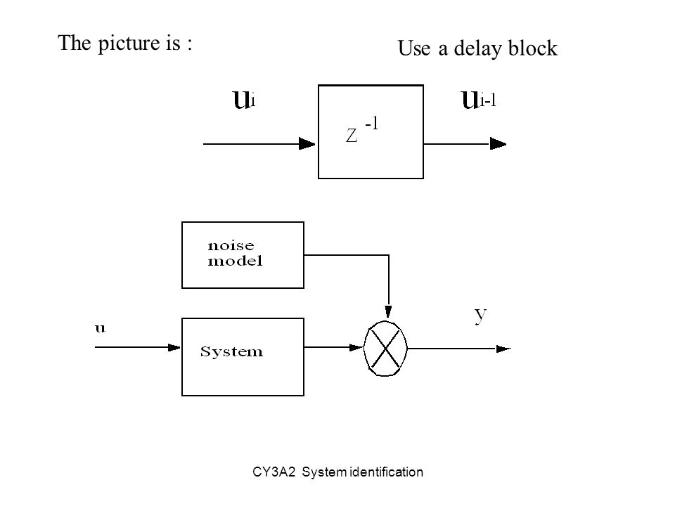 CY3A2 System identification The picture is : Use a delay block