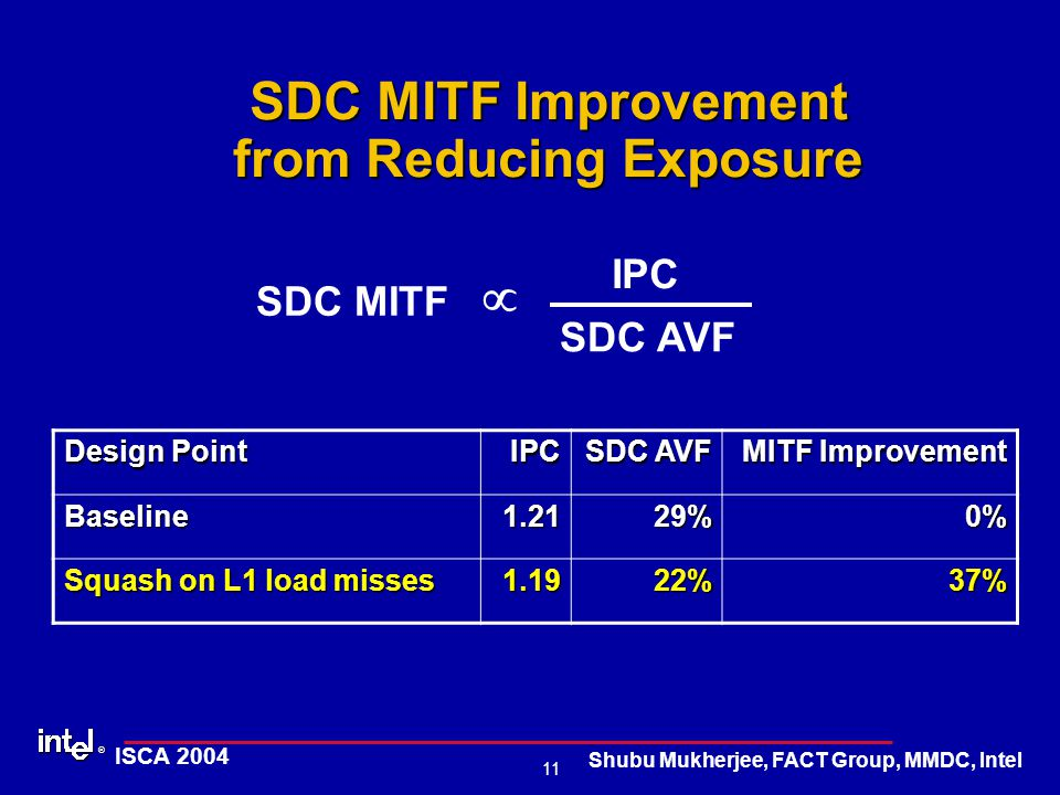 ® 11 ISCA 2004 Shubu Mukherjee, FACT Group, MMDC, Intel SDC MITF Improvement from Reducing Exposure Design Point IPC SDC AVF MITF Improvement Baseline1.2129%0% Squash on L1 load misses 1.1922%37% IPC SDC AVF  SDC MITF