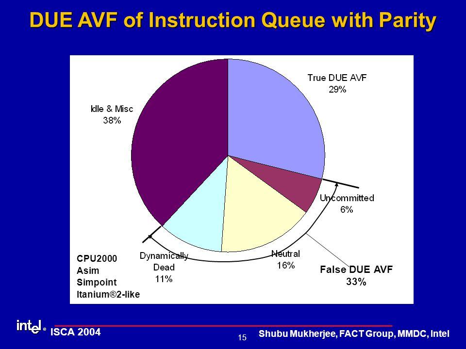 ® 15 ISCA 2004 Shubu Mukherjee, FACT Group, MMDC, Intel DUE AVF of Instruction Queue with Parity False DUE AVF 33% CPU2000 Asim Simpoint Itanium®2-like