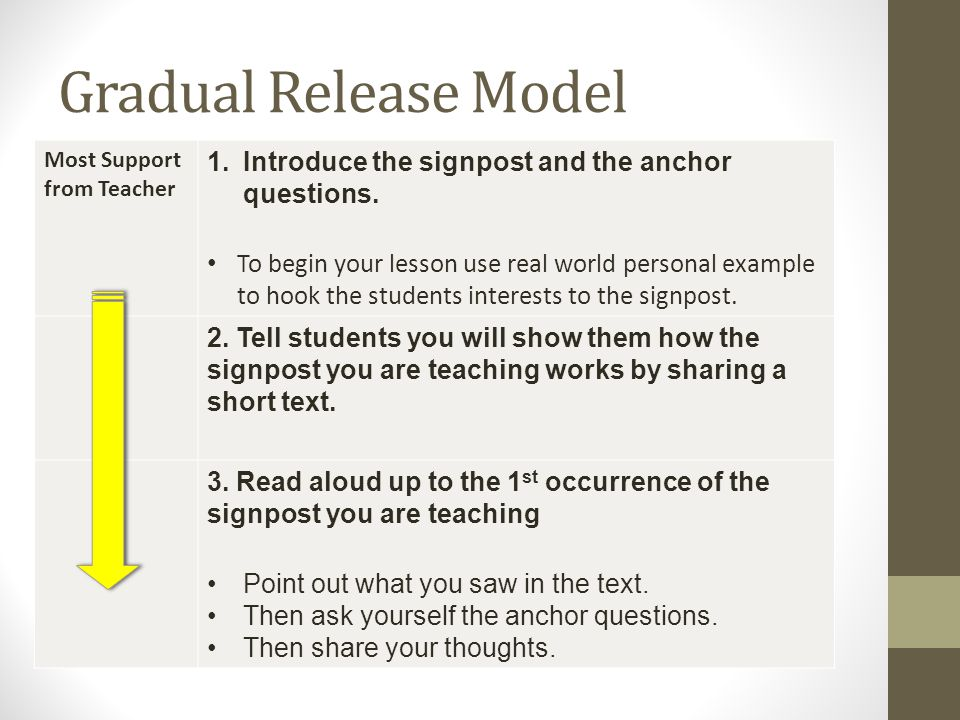 Gradual Release Model Most Support from Teacher 1.Introduce the signpost and the anchor questions. To begin your lesson use real world personal exampl