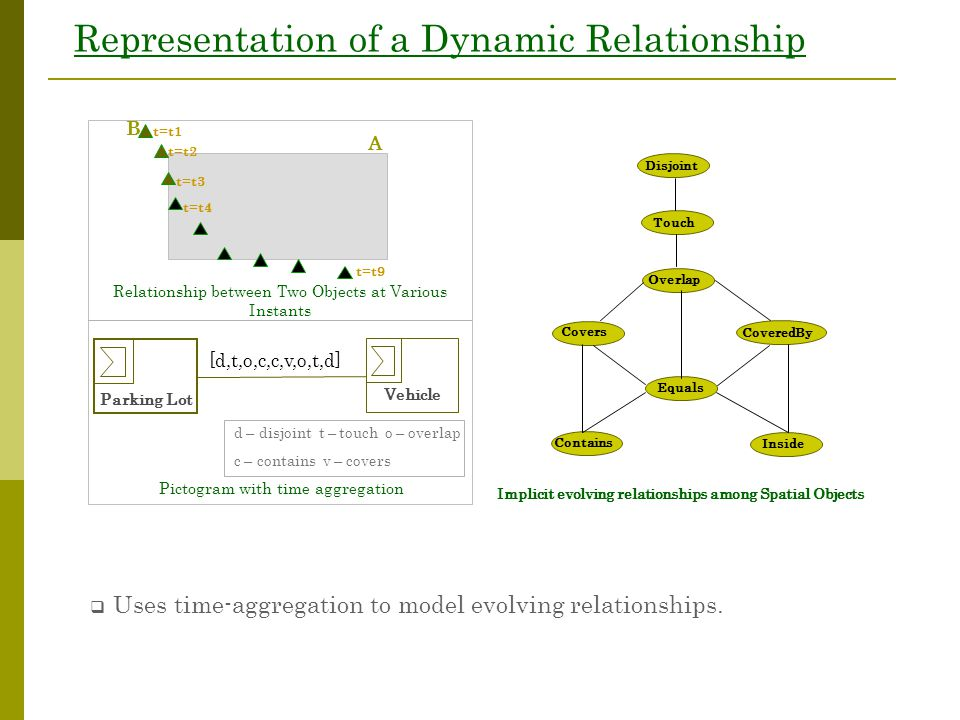 Representation of a Dynamic Relationship t=t9 A B t=t2 t=t3 t=t4 t=t1 Relationship between Two Objects at Various Instants Pictogram with time aggregation [d,t,o,c,c,v,o,t,d] Parking Lot Vehicle  Uses time-aggregation to model evolving relationships.