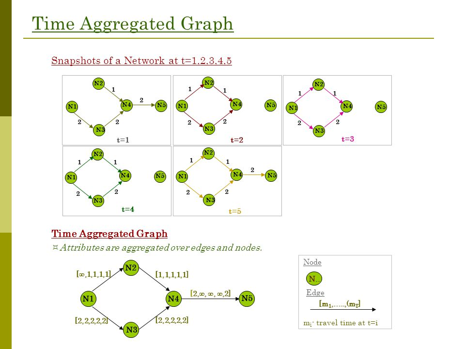 Time Aggregated Graph Snapshots of a Network at t=1,2,3,4,5 Time Aggregated Graph N1 [ ,1,1,1,1] [2,2,2,2,2] [1,1,1,1,1] [2,2,2,2,2] [2, , , ,2] N
