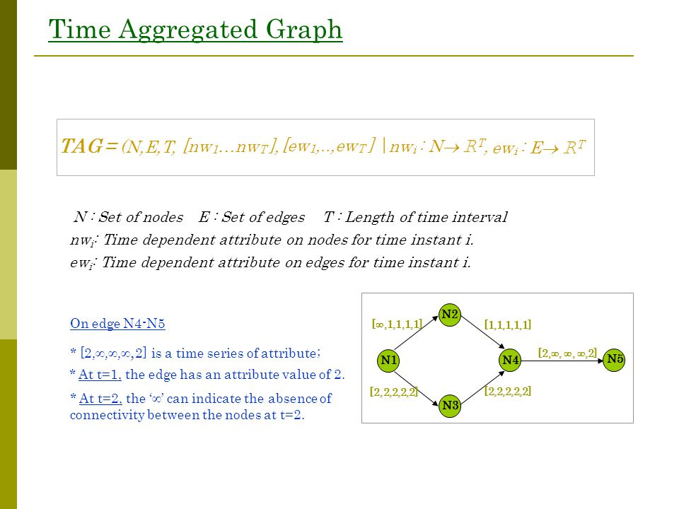 Time Aggregated Graph N : Set of nodesE : Set of edgesT : Length of time interval nw i : Time dependent attribute on nodes for time instant i. ew i :