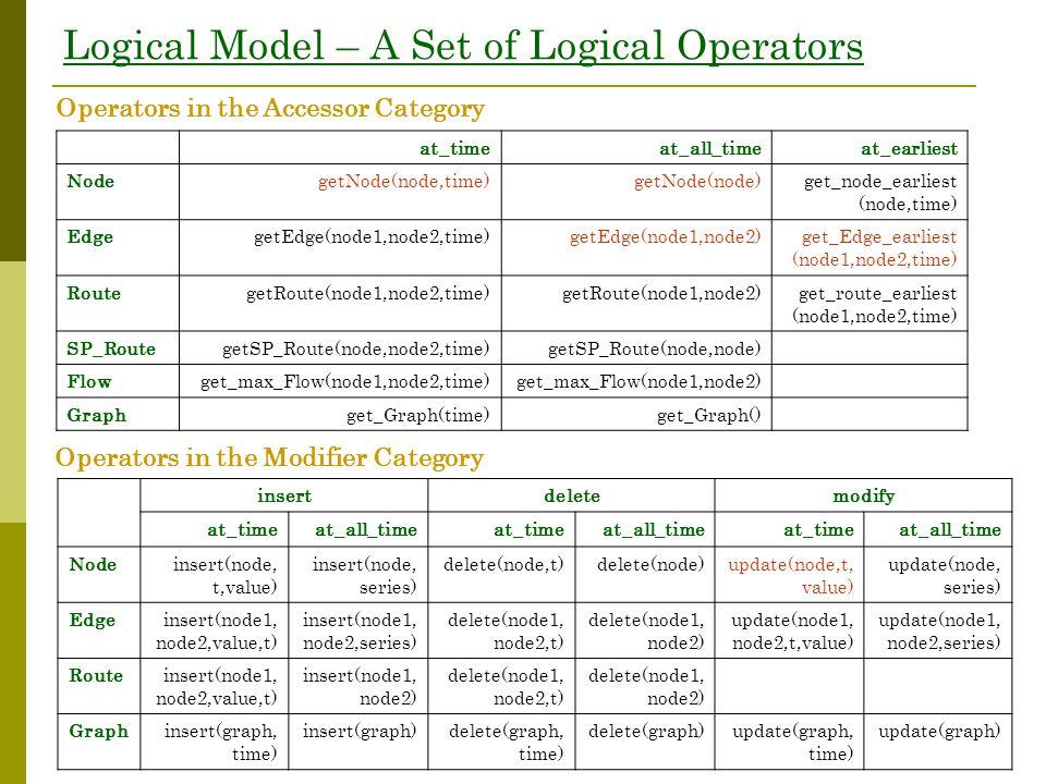 Logical Model – A Set of Logical Operators insertdeletemodify at_timeat_all_timeat_timeat_all_timeat_timeat_all_time Nodeinsert(node, t,value) insert(node, series) delete(node,t)delete(node)update(node,t, value) update(node, series) Edgeinsert(node1, node2,value,t) insert(node1, node2,series) delete(node1, node2,t) delete(node1, node2) update(node1, node2,t,value) update(node1, node2,series) Routeinsert(node1, node2,value,t) insert(node1, node2) delete(node1, node2,t) delete(node1, node2) Graphinsert(graph, time) insert(graph)delete(graph, time) delete(graph)update(graph, time) update(graph) Operators in the Accessor Category Operators in the Modifier Category at_timeat_all_timeat_earliest NodegetNode(node,time)getNode(node)get_node_earliest (node,time) EdgegetEdge(node1,node2,time)getEdge(node1,node2)get_Edge_earliest (node1,node2,time) RoutegetRoute(node1,node2,time)getRoute(node1,node2)get_route_earliest (node1,node2,time) SP_RoutegetSP_Route(node,node2,time)getSP_Route(node,node) Flowget_max_Flow(node1,node2,time)get_max_Flow(node1,node2) Graphget_Graph(time)get_Graph()