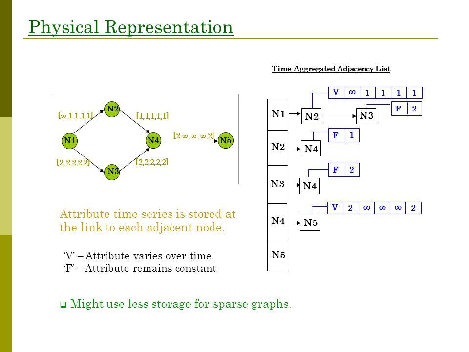 Physical Representation N1 N2 N3 N4 N5 N2 N3 N4 N5 ∞ V 1111 F 1 F 2 V 2 2 ∞∞∞ F 2 Time-Aggregated Adjacency List N1 [ ,1,1,1,1] [2,2,2,2,2] [1,1,1,1,1] [2,2,2,2,2] [2, , , ,2] N2 N3 N4N5 Attribute time series is stored at the link to each adjacent node.