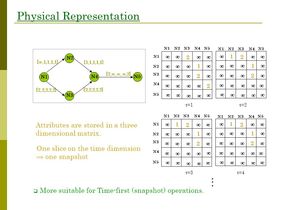 Physical Representation N1N2 N3 N4 N5 N3 N1 N2 N4 N5 2 2 2 1 ∞∞ ∞∞ ∞ ∞∞ ∞ ∞ ∞ ∞ ∞ ∞ ∞ ∞ ∞ ∞ ∞ ∞ ∞ ∞ t=2 2 2 ∞ 1 ∞1 ∞∞ ∞ ∞∞ ∞ ∞ ∞ ∞ ∞ ∞ ∞ ∞ ∞ ∞ ∞ ∞ ∞ ∞ t=1 N1 N2 N3N4 N5 N1 [ ,1,1,1,1] [2,2,2,2,2] [1,1,1,1,1] [2,2,2,2,2] [2, , , ,2] N2 N3 N4N5 N1N2 N3 N4 N5 N3 N1 N2 N4 N5 2 2 1 ∞1 ∞∞ ∞ ∞∞ ∞ ∞ ∞ ∞ ∞ ∞ ∞ ∞ ∞ ∞ ∞ ∞ ∞ ∞ t=4 2 2 ∞ 1 ∞1 ∞∞ ∞ ∞∞ ∞ ∞ ∞ ∞ ∞ ∞ ∞ ∞ ∞ ∞ ∞ ∞ ∞ ∞ t=3 N1 N2 N3N4 N5    ∞ Attributes are stored in a three dimensional matrix.