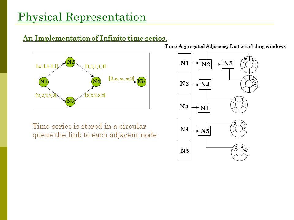 Physical Representation Time-Aggregated Adjacency List wit sliding windows N1 [ ,1,1,1,1] [2,2,2,2,2] [1,1,1,1,1] [2,2,2,2,2] [2, , , ,2] N2 N3 N4