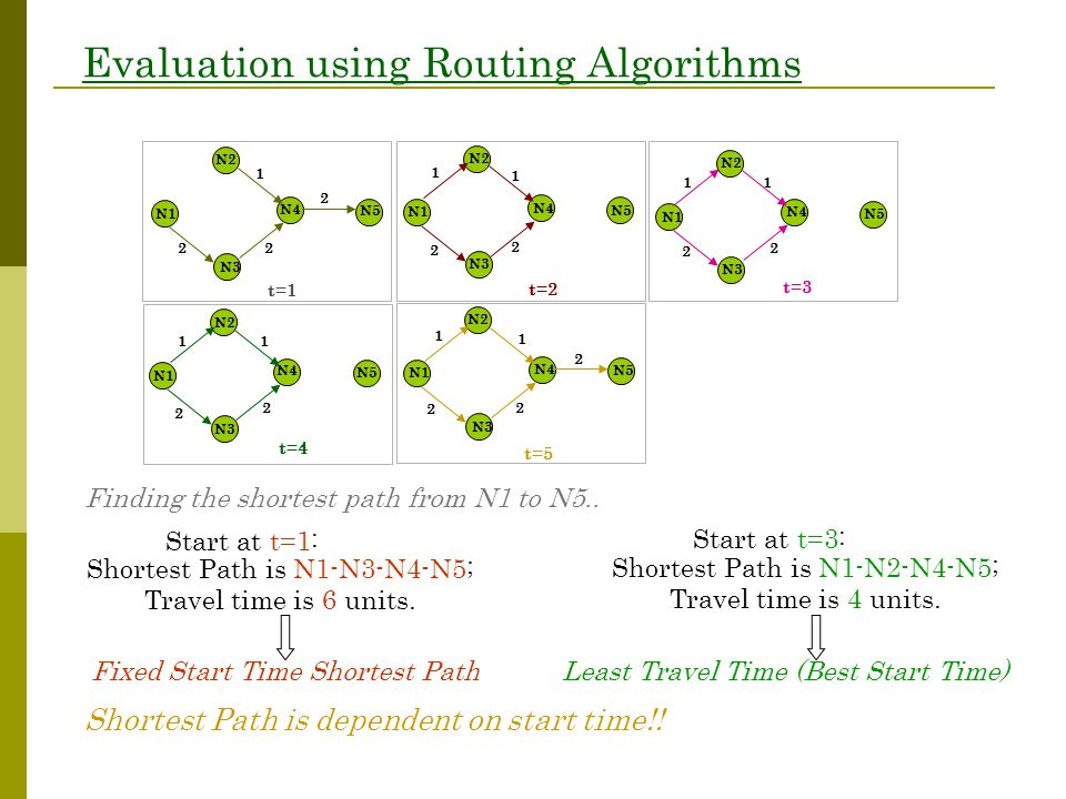 Evaluation using Routing Algorithms Start at t=1: Shortest Path is N1-N3-N4-N5; Travel time is 6 units.