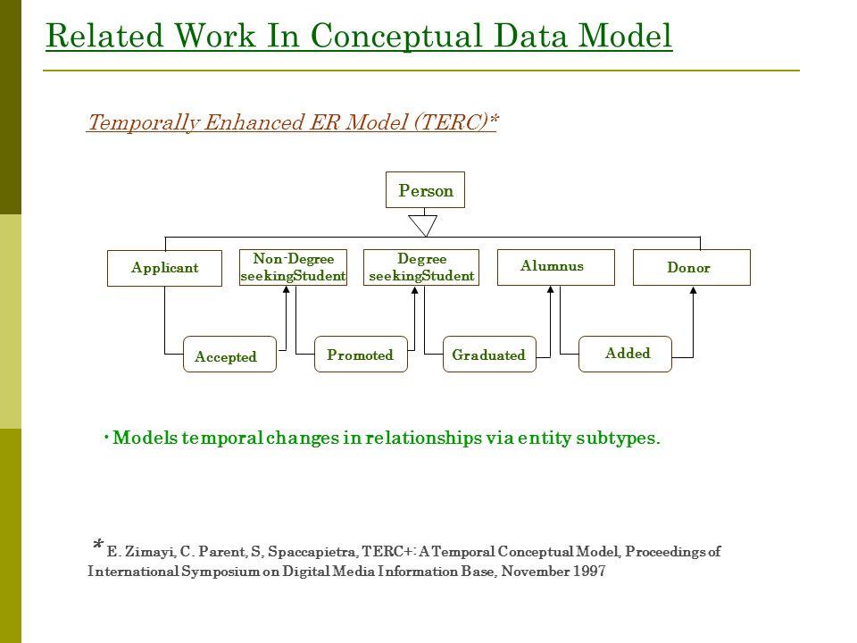 Related Work In Conceptual Data Model Temporally Enhanced ER Model (TERC)* Person Applicant Non-Degree seekingStudent Degree seekingStudent Alumnus Do