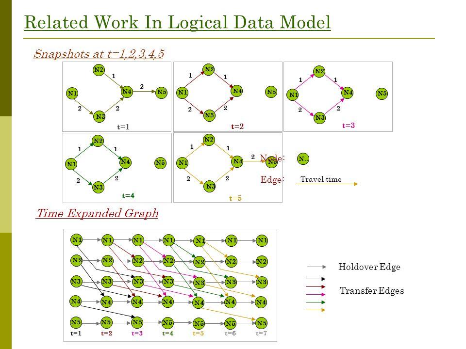 Related Work In Logical Data Model Snapshots at t=1,2,3,4,5 t=1 N2 N1 N3 N4 N5 1 2 2 2 t=2 N2 N1 N3 N4 N5 1 2 2 1 t=3 N2 N1 N3 N4 N5 1 2 2 1 t=4 N2 N1 N3 N4 N5 1 2 2 1 t=5 N2 N1 N3 N4 N5 1 2 2 2 1 N..