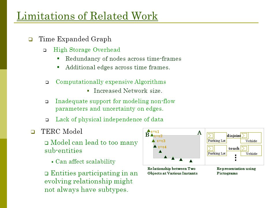 Limitations of Related Work  High Storage Overhead  Redundancy of nodes across time-frames  Additional edges across time frames.