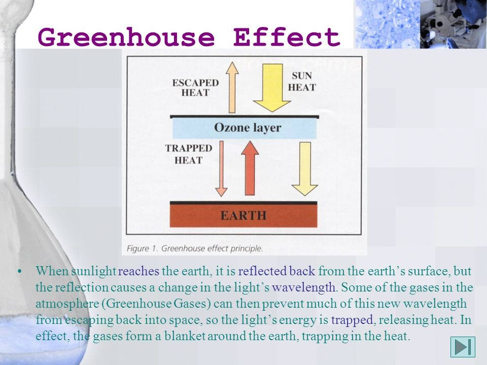 Greenhouse Effect When sunlight reaches the earth, it is reflected back from the earth's surface, but the reflection causes a change in the light's wavelength.