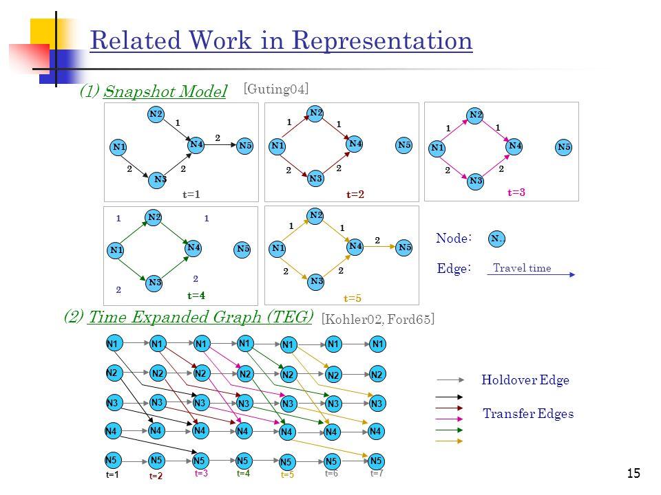 15 Related Work in Representation t=1 N2 N1 N3 N4 N5 1 2 2 2 t=2 N2 N1 N3 N4 N5 1 2 2 1 t=3 N2 N1 N3 N4 N5 1 2 2 1 t=4 N2 N1 N3 N4 N5 1 2 2 1 t=5 N2 N1 N3 N4 N5 1 2 2 2 1 N..