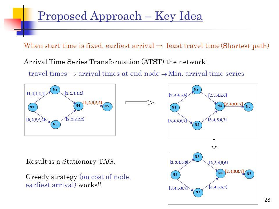 28 Proposed Approach – Key Idea Arrival Time Series Transformation (ATST) the network: N2 N1 N3 N4 N5 [1,1,1,1,1] [2,2,2,2,2] [1,2,5,2,2] N2 N1 N3 N4 N5 [2,3,4,5,6] [3,4,5,6,7] [2,3,4,5,6] [2,4,8,6,7] [3,4,5,6,7] travel times  arrival times at end node  Min.
