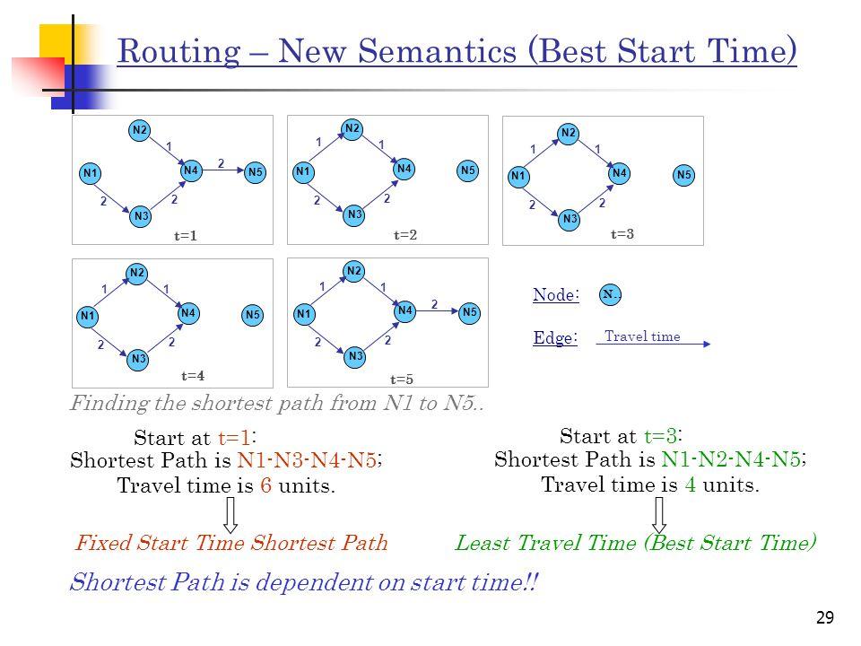 29 Routing – New Semantics (Best Start Time) t=1 N2 N1 N3 N4 N5 1 2 2 2 t=2 N2 N1 N3 N4 N5 1 2 2 1 t=3 N2 N1 N3 N4 N5 1 2 2 1 t=4 N2 N1 N3 N4 N5 1 2 2 1 t=5 N2 N1 N3 N4 N5 1 2 2 2 1 N..