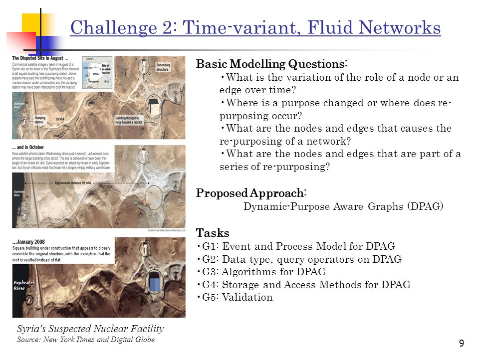 9 Challenge 2: Time-variant, Fluid Networks Syria s Suspected Nuclear Facility Source: New York Times and Digital Globe Basic Modelling Questions: What is the variation of the role of a node or an edge over time.