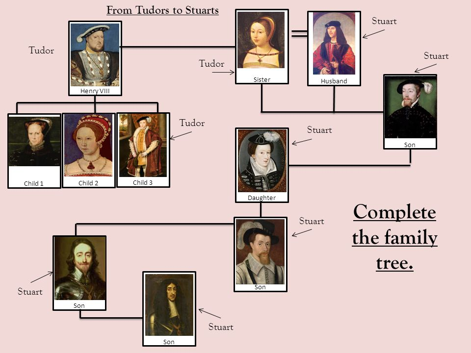 Major Event The Execution of Charles 1st Root Causes Causes Effect Homework: Complete the multi flow map for next lesson.