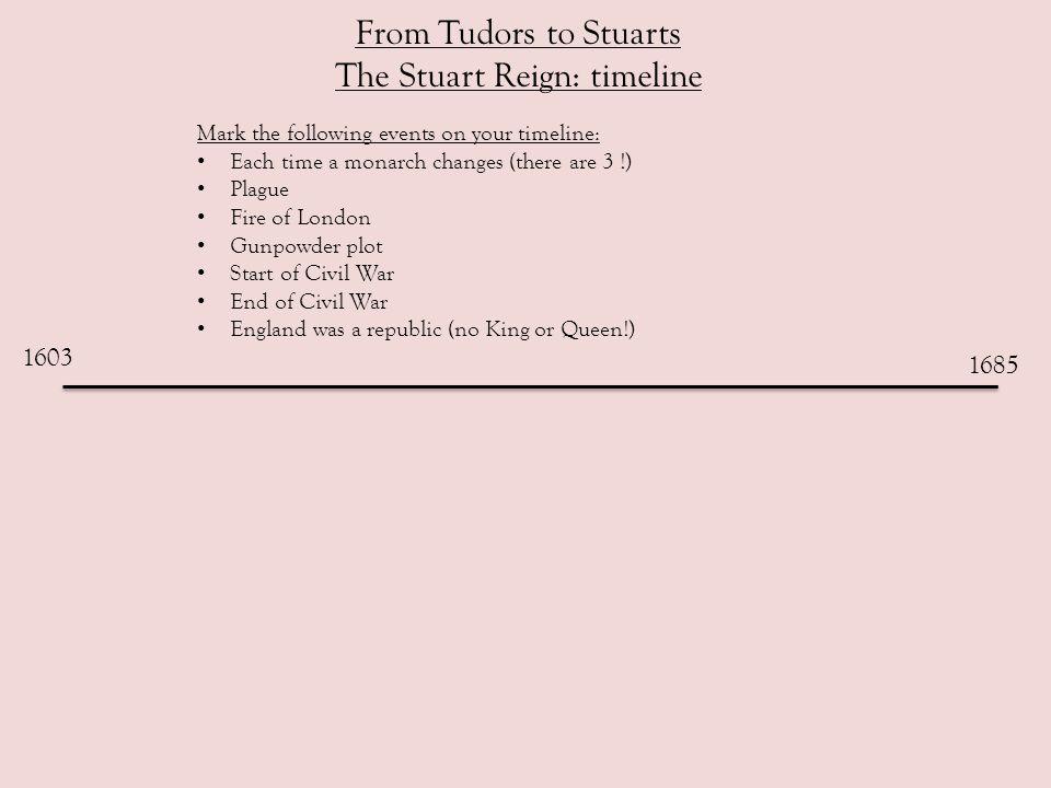 From Tudors to Stuarts The Stuart Reign: timeline 1603 1685 James I 1603-1625 Charles I 1625-1649 Charles II 1660 -1685 Gunpowder Plot 1605 Civil War began 1642 Civil War ends 1649 England was a Republic 1649-1660 Fire of London 1666 Plague 1665-66