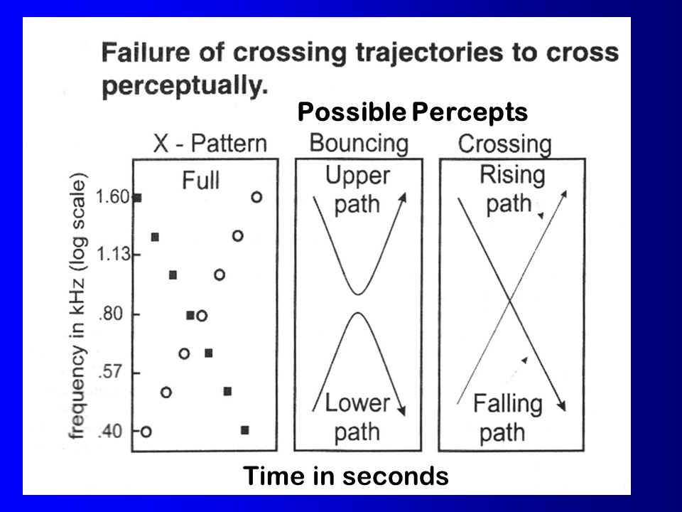 Proximity vs Continuity Proximity vs Continuity Tougas and Bregman (1985) proximitycontinuity.