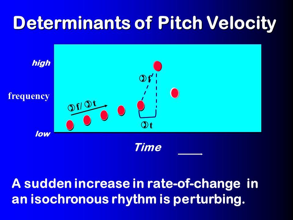 Motionlike Trajectories Pitch Velocity Pitch Velocity:  f /  t locity.