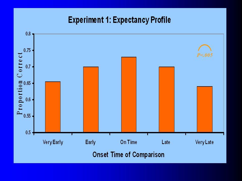 Similar Predictions Aquadratic expectancy A quadratic expectancy profile Attentional Pulse