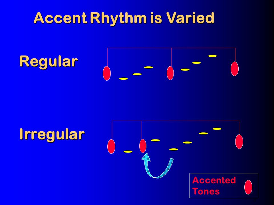 An Accent Rhythm An Accent Rhythm 21 Accent Timing Accented Tones Higher time level : 4 IOIs Lower time level: IOI