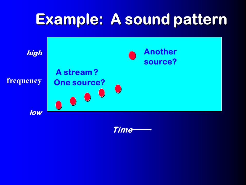 Time high low Another source? Example: A sound pattern frequency A stream ? One source?