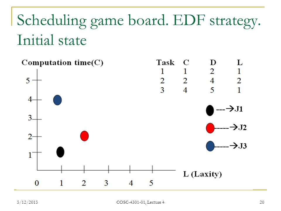 Scheduling game board. EDF strategy. Initial state 5/12/2015 COSC-4301-01, Lecture 4 20