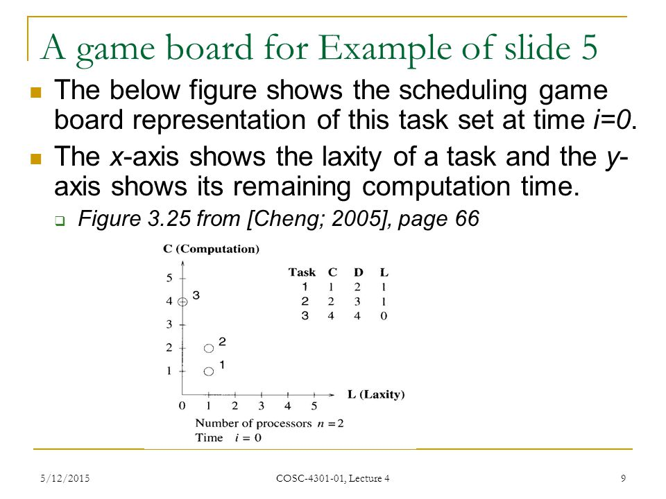 5/12/2015 COSC-4301-01, Lecture 4 9 A game board for Example of slide 5 The below figure shows the scheduling game board representation of this task set at time i=0.
