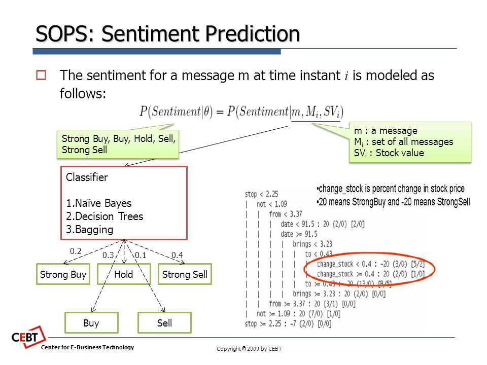 Copyright  2009 by CEBT SOPS: Sentiment Prediction  The sentiment for a message m at time instant i is modeled as follows: Center for E-Business Tec