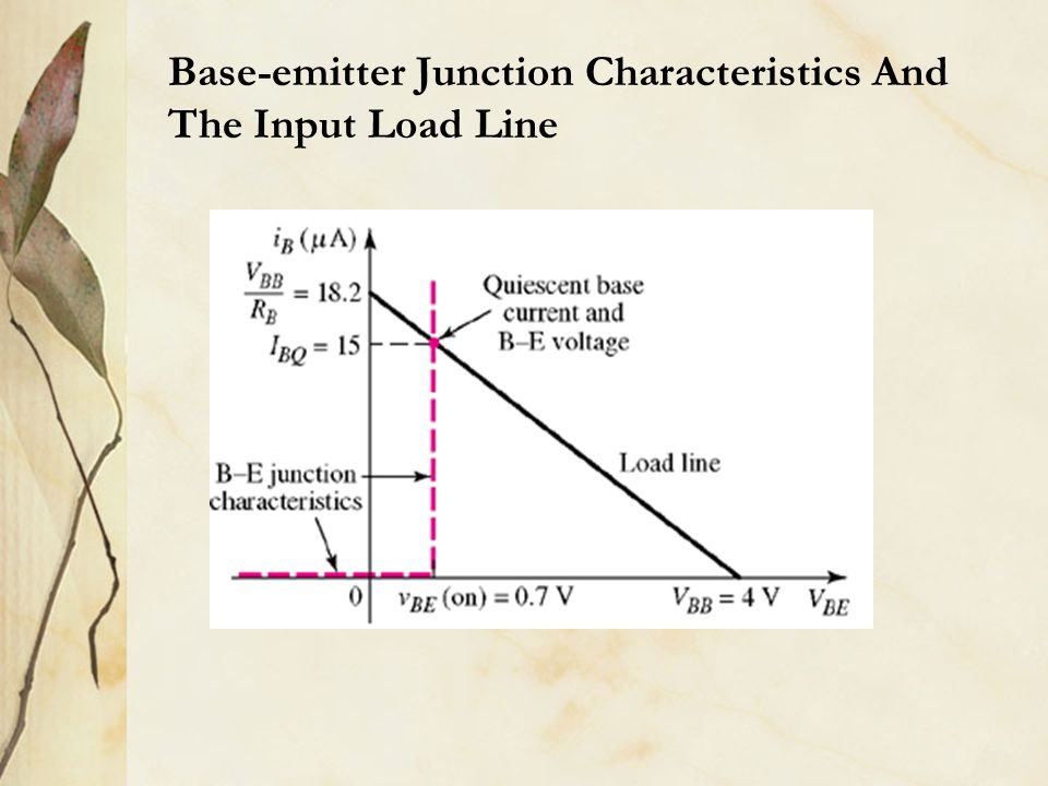 Base-emitter Junction Characteristics And The Input Load Line