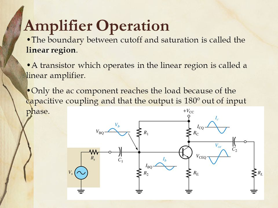 Amplifier Operation The boundary between cutoff and saturation is called the linear region. A transistor which operates in the linear region is called
