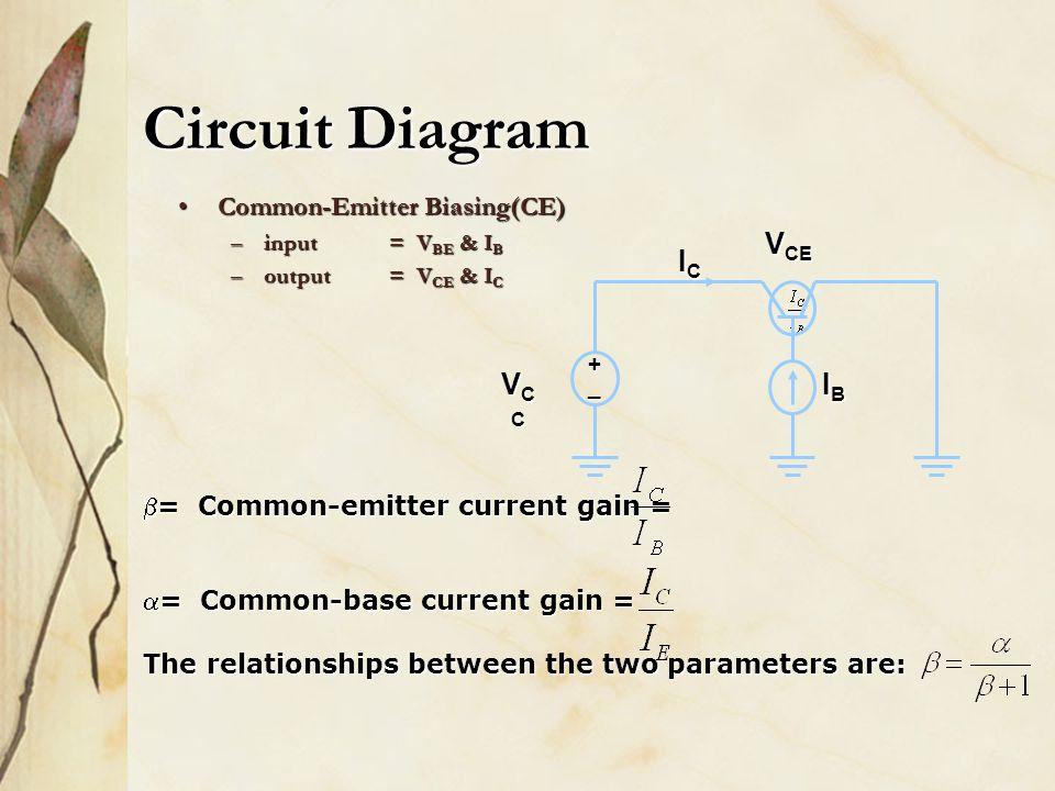 Circuit Diagram Common-Emitter Biasing(CE)Common-Emitter Biasing(CE) –input = V BE & I B –output= V CE & I C +_ ICICICIC V CE IBIBIBIB VCCVCCVCCVCC b=