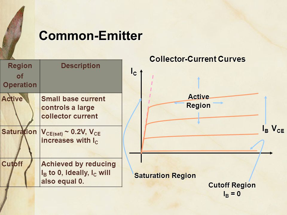 Common-Emitter V CE Collector-Current Curves ICICICIC Active Region IBIBIBIB Saturation Region Cutoff Region I B = 0 Region of Operation Description ActiveSmall base current controls a large collector current SaturationV CE(sat) ~ 0.2V, V CE increases with I C CutoffAchieved by reducing I B to 0, Ideally, I C will also equal 0.