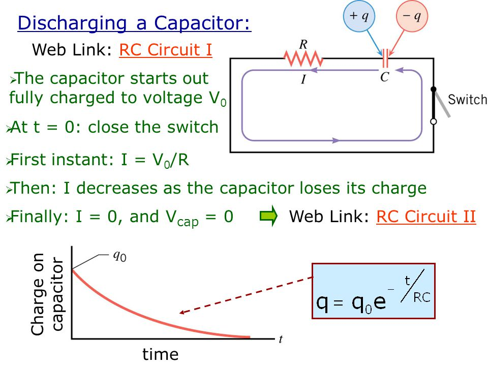 Charging a Capacitor: Web Link: RC Circuit IRC Circuit I  At t = 0: close the switch  First instant: I = V 0 /R  Then: I decreases as the capacitor fills with charge  Finally: I = 0, and V cap = V battery = V 0 Web Link: RC Circuit II RC Circuit II Charge on capacitor time q 0 = CV 0 full capacitor charge RC = time constant =  RC Circuits