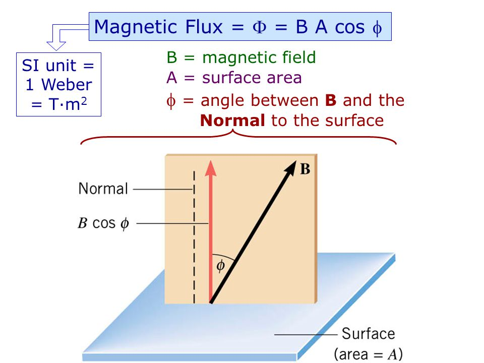 From above B Magnetic Flux () is related to the number of magnetic field lines passing through a surface B NS B Web Link: FluxFlux