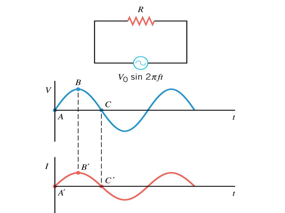Resistor in an AC Circuit V = V 0 sin(2ft) R These are all average values What about the instantaneous values.