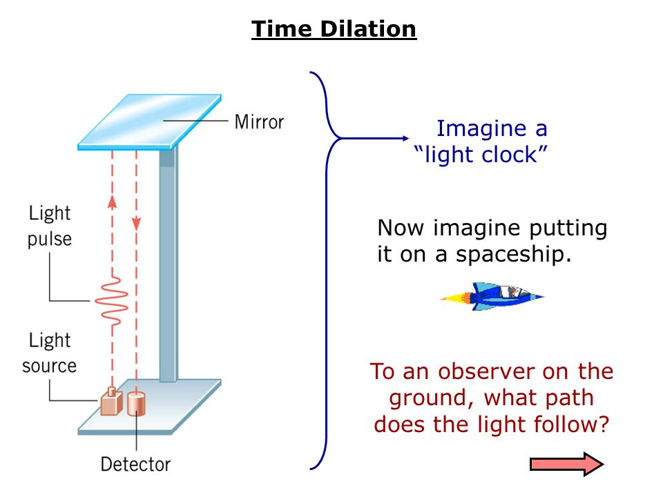  For speeds far less than c, relativity is barely noticeable b) Length Contraction (things shrink) a) Time Dilation (time slows down)  For greater speeds, observers in different reference frames experience: