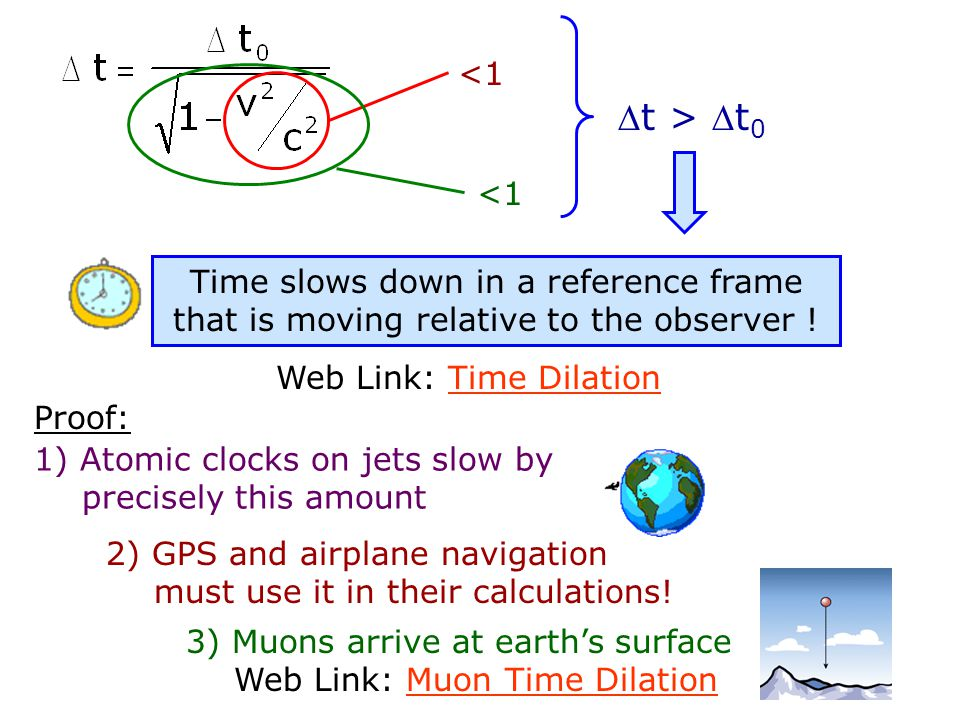 Time Dilation Equation t 0 = proper time (measured in the same reference frame as the events are occurring) t = time measured by an observer in a different reference frame v = relative speed between the two reference frames c = 3.00 x 10 8 m/s So what does this all mean ???